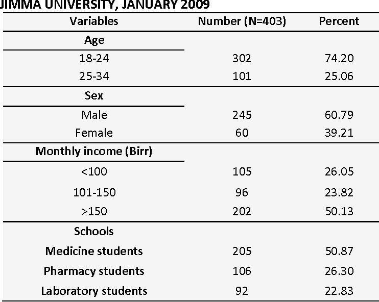 TABLE 1: SOCIO- DEMOGRAPHIC CHARACTERISTICS DISTRIBUTION OF MEDICAL SCIENCES FACULTY STUDENTS OF JIMMA UNIVERSITY, JANUARY 2009