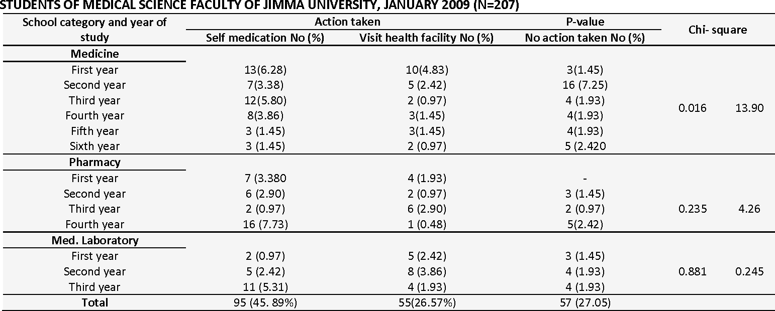 TABLE 5: GENERAL AWARENESS OF SELF MEDICATION WITH RESPECT TO EDUCATIONAL LEVEL AND SCHOOL CATEGORY AMONG STUDENTS OF MEDICAL SCIENCE FACULTY OF JIMMA UNIVERSITY, JANUARY 2009 (N=207)