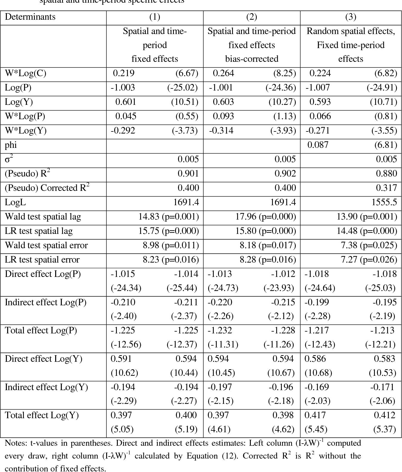 PDF] 1 MATLAB SOFTWARE FOR SPATIAL PANELS - Semantic Scholar