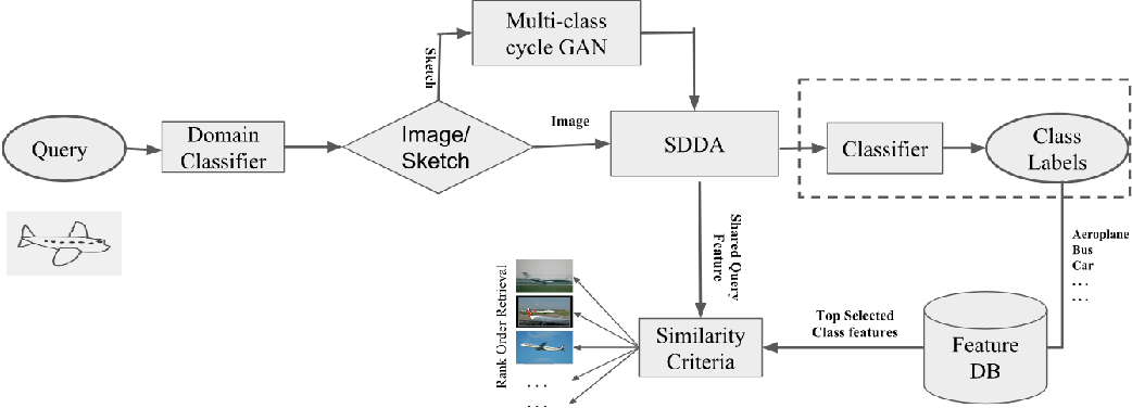 Figure 1 from Bi-Modal Content Based Image Retrieval using Multi