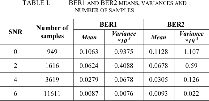 TABLE I. BER1 AND BER2 MEANS, VARIANCES AND NUMBER OF SAMPLES