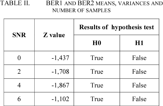 TABLE II. BER1 AND BER2 MEANS, VARIANCES AND NUMBER OF SAMPLES