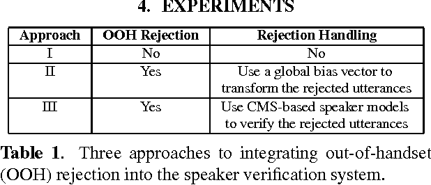 Table 1 from Divergence-based out-of-class rejection for