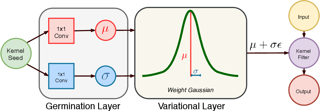 Figure 1 for Scalable Bayesian Deep Learning with Kernel Seed Networks