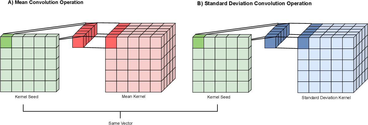 Figure 3 for Scalable Bayesian Deep Learning with Kernel Seed Networks