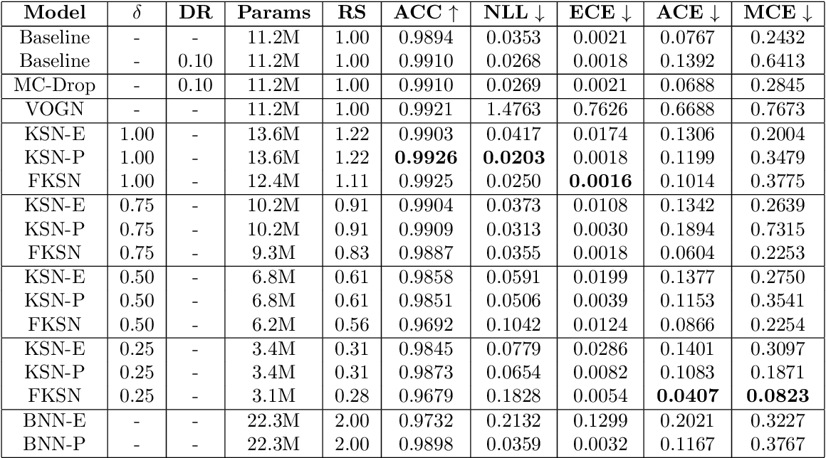 Figure 2 for Scalable Bayesian Deep Learning with Kernel Seed Networks