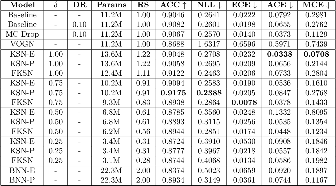 Figure 4 for Scalable Bayesian Deep Learning with Kernel Seed Networks