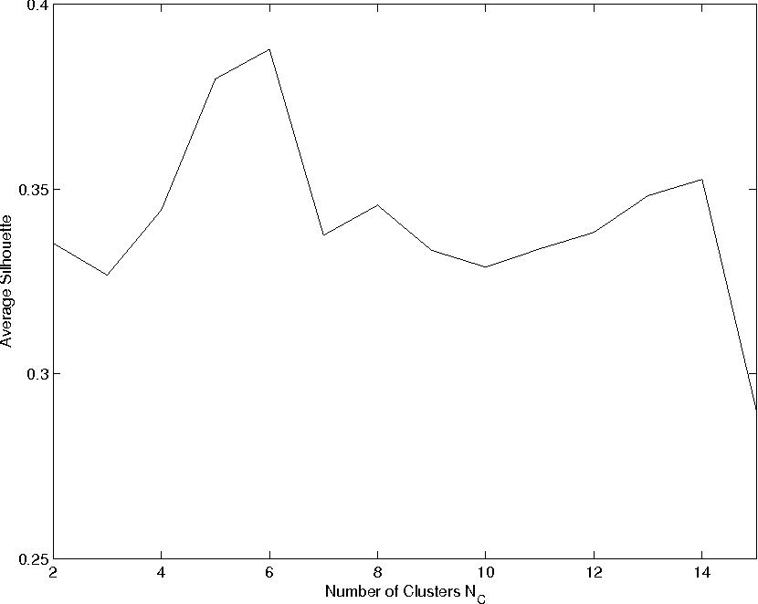 Fig. 5. The average silhouette for different choices of the number of clusters NC . An optimal value of 0.39 was attained for NC = 6.