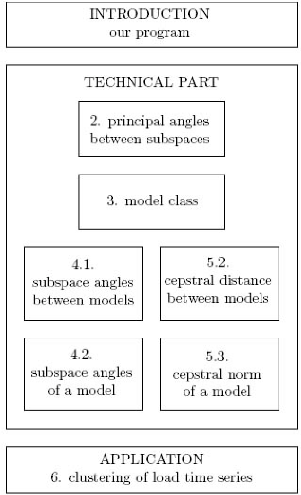 Fig. 1. Overview of the paper.
