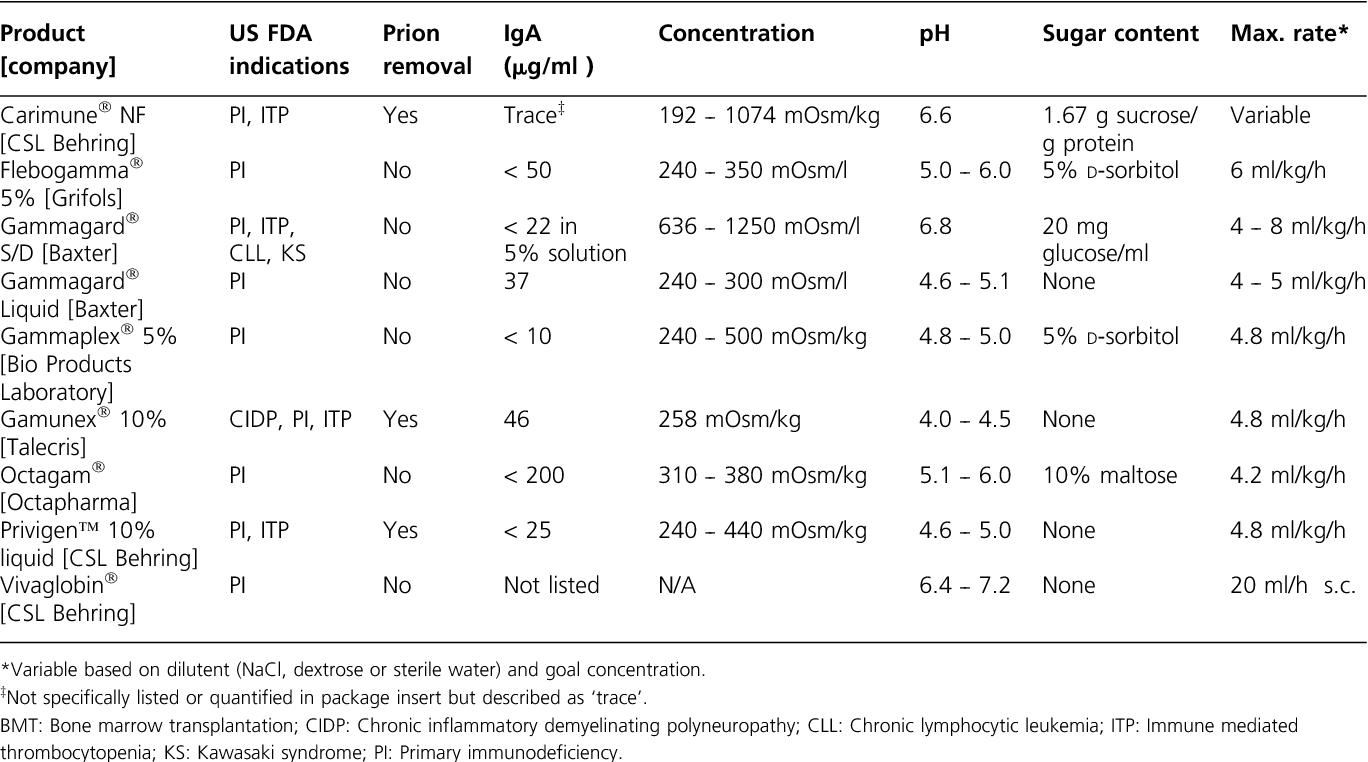 Safety of intravenous immunoglobulin treatment  - Semantic
