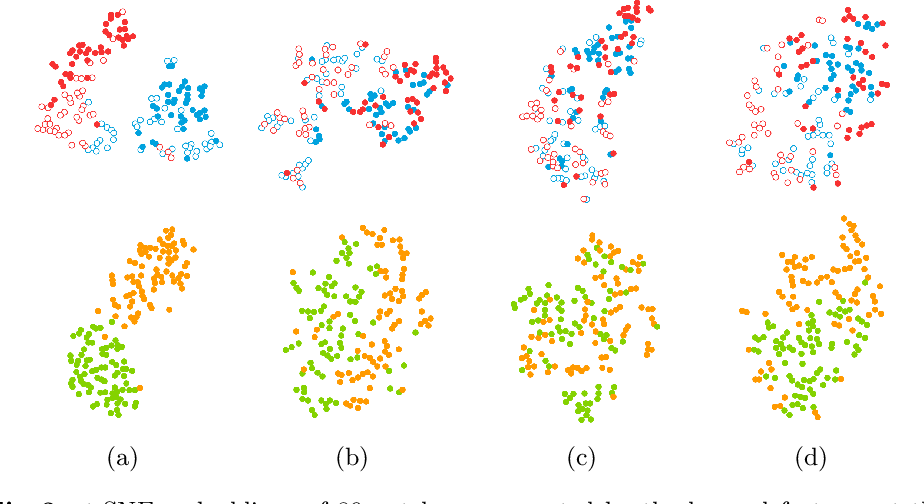 Figure 4 for Domain-adversarial neural networks to address the appearance variability of histopathology images