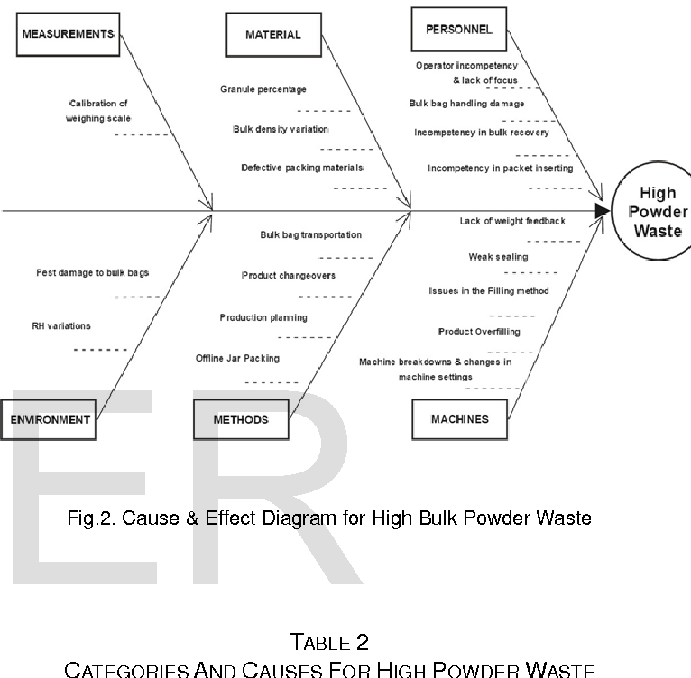 Application of pareto principle and fishbone diagram for waste table 2 ccuart Images