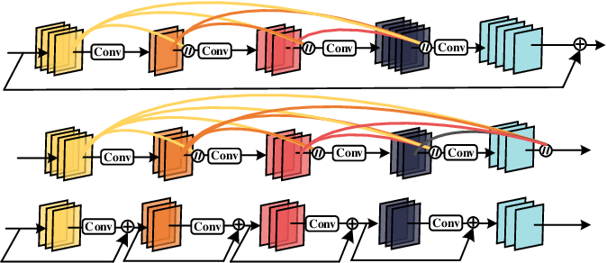Figure 1 for When Residual Learning Meets Dense Aggregation: Rethinking the Aggregation of Deep Neural Networks