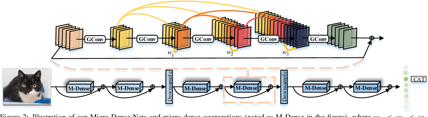 Figure 3 for When Residual Learning Meets Dense Aggregation: Rethinking the Aggregation of Deep Neural Networks