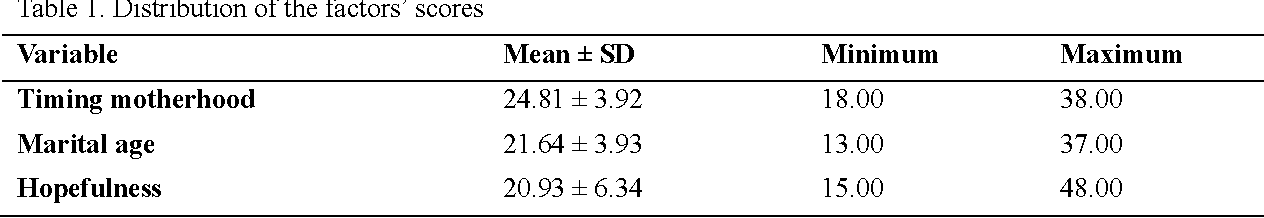 Table 1. Distribution of the factors' scores