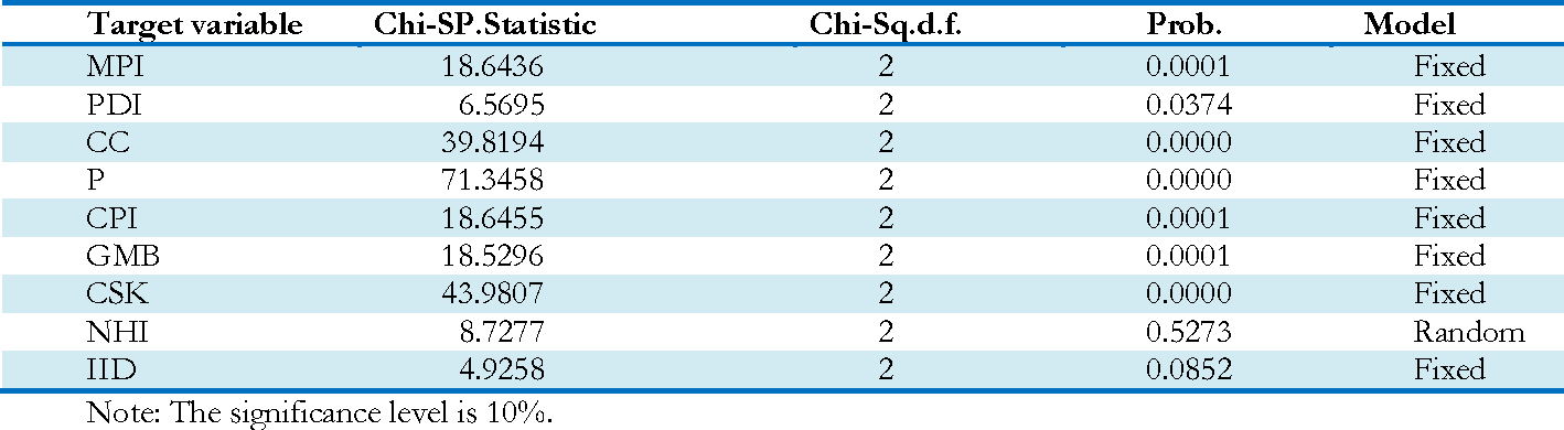 Table 1: The Hausman test results