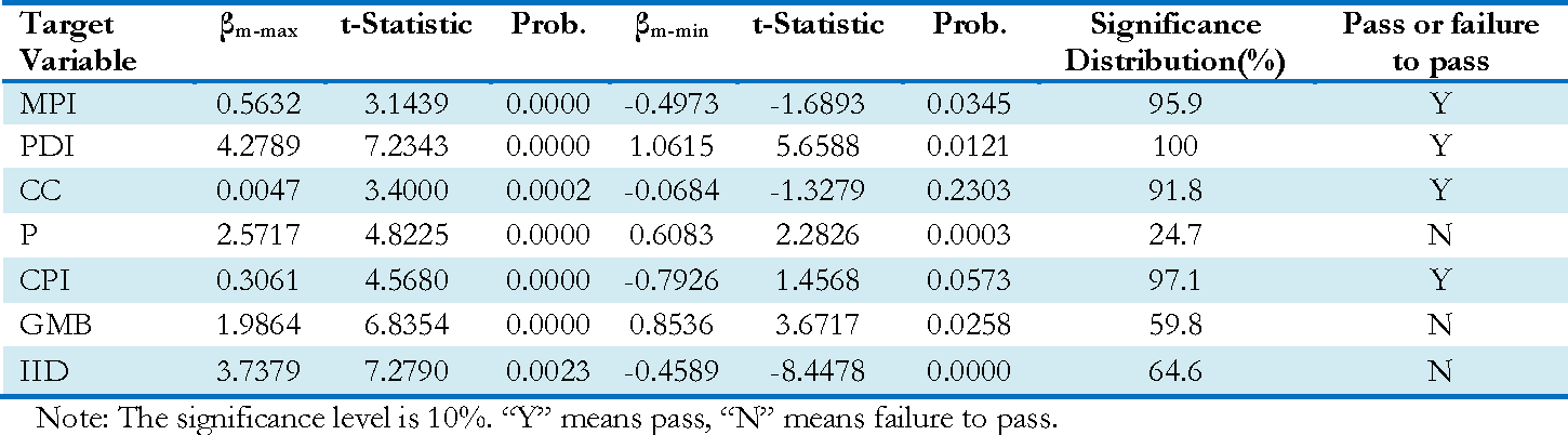 """Table 3: The test results and analysis of """"Robustness"""""""