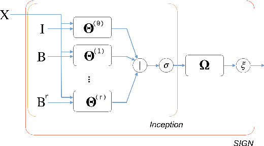 Figure 1 for SIGN: Scalable Inception Graph Neural Networks
