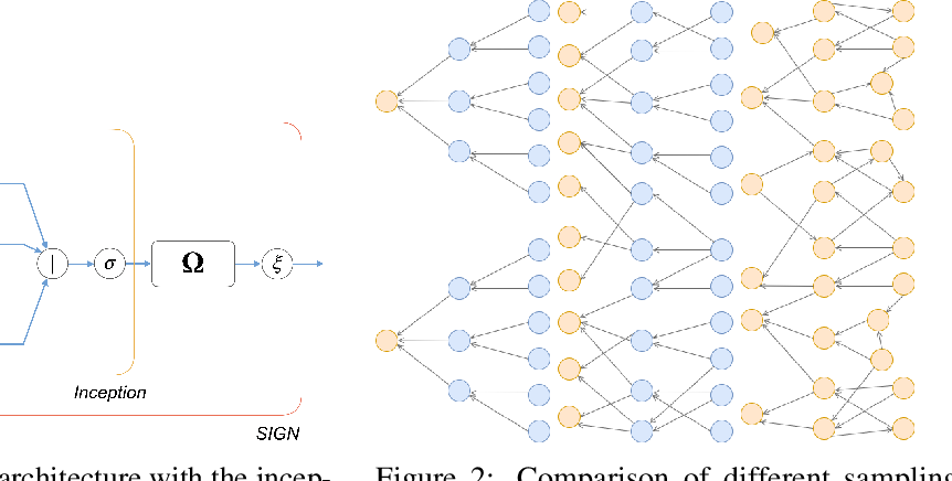 Figure 3 for SIGN: Scalable Inception Graph Neural Networks