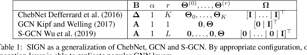 Figure 2 for SIGN: Scalable Inception Graph Neural Networks