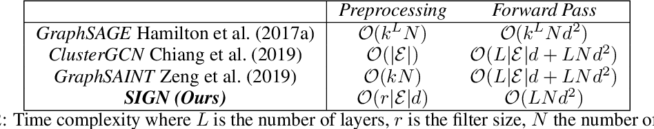 Figure 4 for SIGN: Scalable Inception Graph Neural Networks
