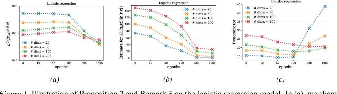 Figure 1 for VarGrad: A Low-Variance Gradient Estimator for Variational Inference