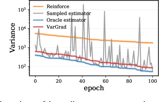 Figure 3 for VarGrad: A Low-Variance Gradient Estimator for Variational Inference