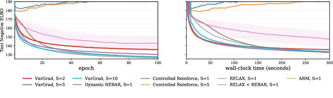 Figure 4 for VarGrad: A Low-Variance Gradient Estimator for Variational Inference
