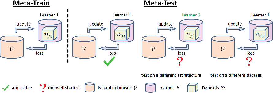 Figure 1 for MTL2L: A Context Aware Neural Optimiser