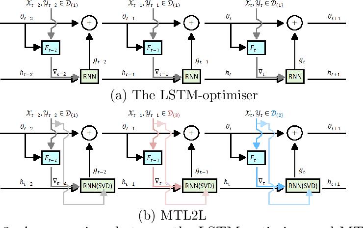 Figure 4 for MTL2L: A Context Aware Neural Optimiser