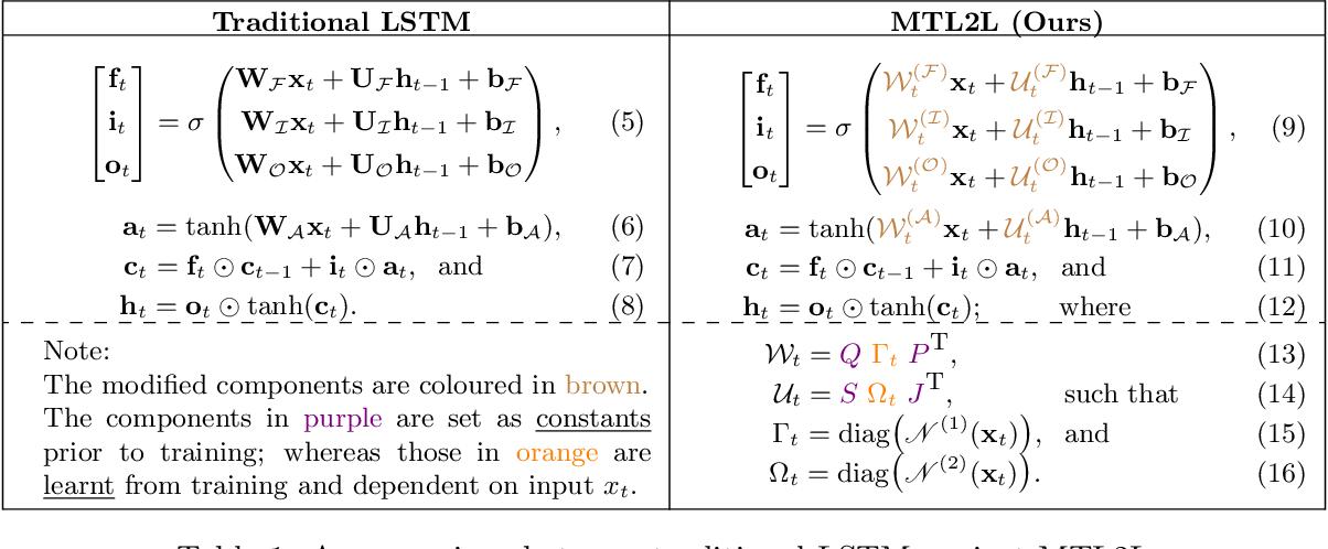 Figure 2 for MTL2L: A Context Aware Neural Optimiser