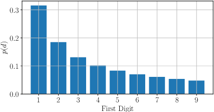 Figure 1 for On the use of Benford's law to detect GAN-generated images