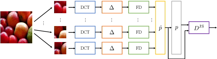 Figure 2 for On the use of Benford's law to detect GAN-generated images