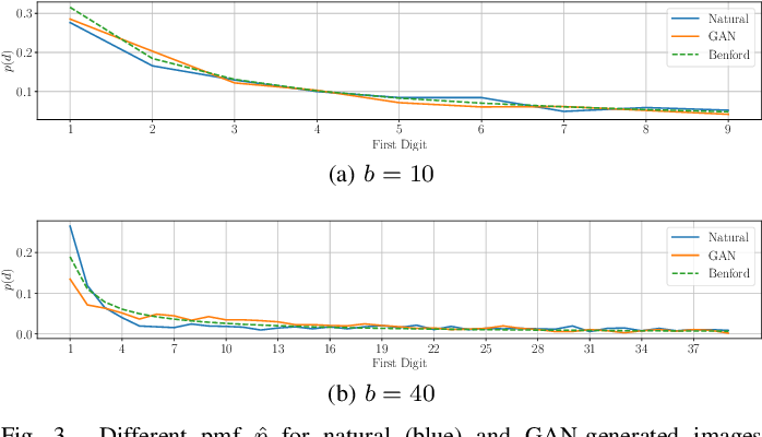 Figure 3 for On the use of Benford's law to detect GAN-generated images