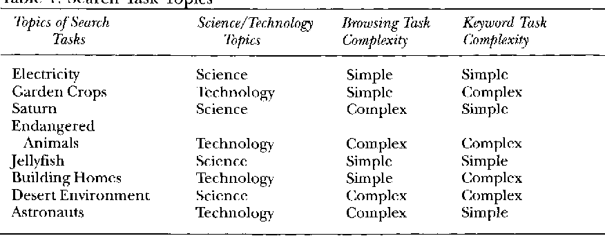 Table 1 from How Do Children Find Information on Different