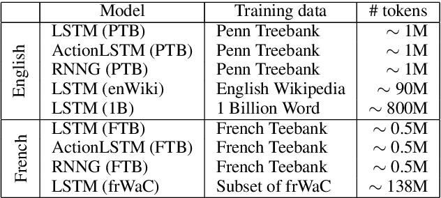 Figure 2 for Representation of Constituents in Neural Language Models: Coordination Phrase as a Case Study