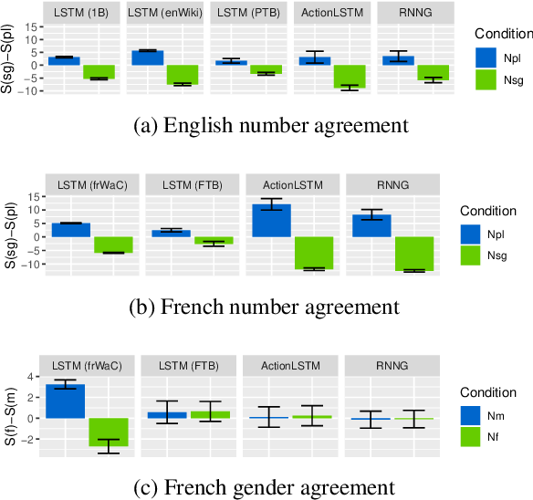 Figure 4 for Representation of Constituents in Neural Language Models: Coordination Phrase as a Case Study