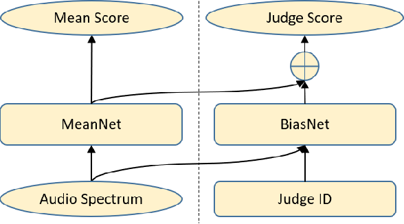 Figure 1 for MBNet: MOS Prediction for Synthesized Speech with Mean-Bias Network