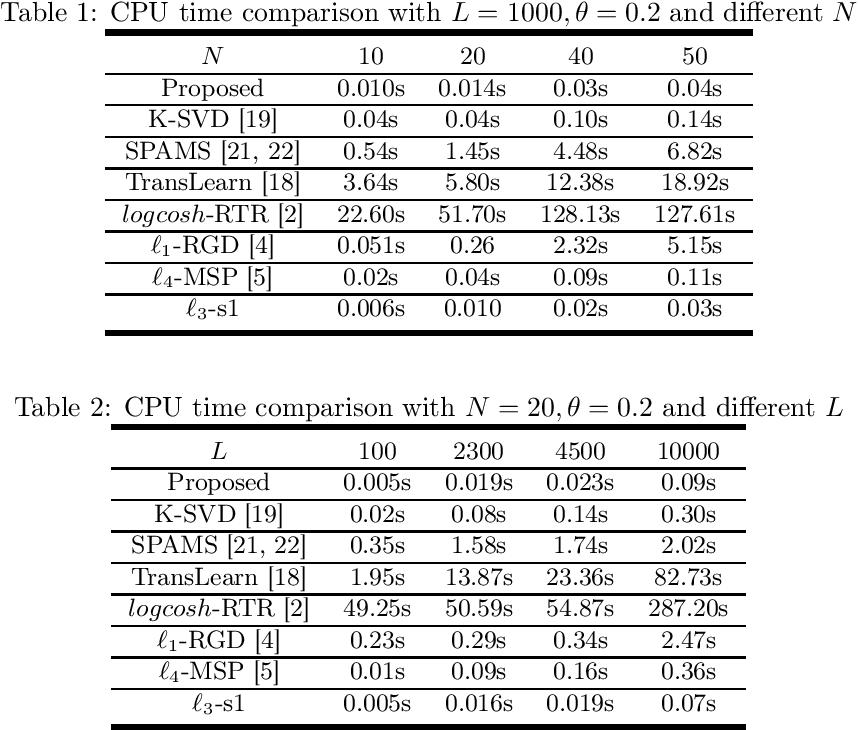 Figure 2 for Efficient Sparse Coding using Hierarchical Riemannian Pursuit