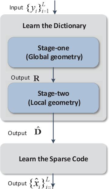 Figure 1 for Efficient Sparse Coding using Hierarchical Riemannian Pursuit
