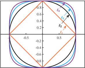 Figure 3 for Efficient Sparse Coding using Hierarchical Riemannian Pursuit