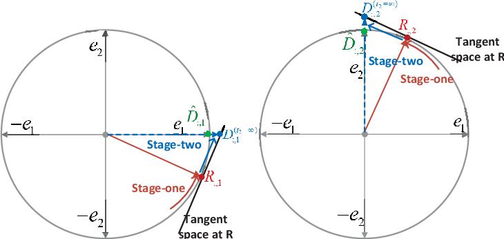 Figure 4 for Efficient Sparse Coding using Hierarchical Riemannian Pursuit
