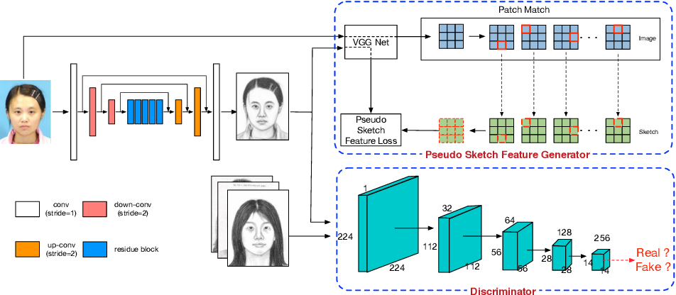 Figure 1 for Semi-Supervised Learning for Face Sketch Synthesis in the Wild