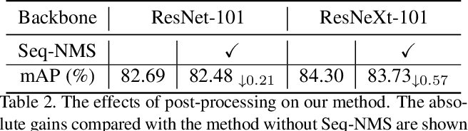 Figure 4 for Sequence Level Semantics Aggregation for Video Object Detection