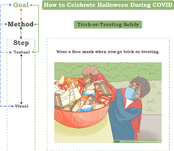 Figure 3 for Visual Goal-Step Inference using wikiHow