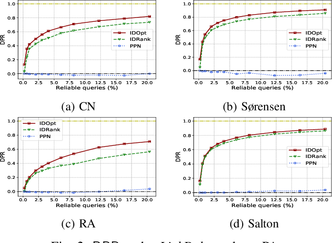 Figure 2 for Adversarial Robustness of Similarity-Based Link Prediction