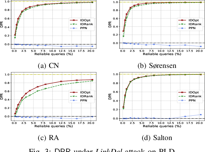 Figure 3 for Adversarial Robustness of Similarity-Based Link Prediction