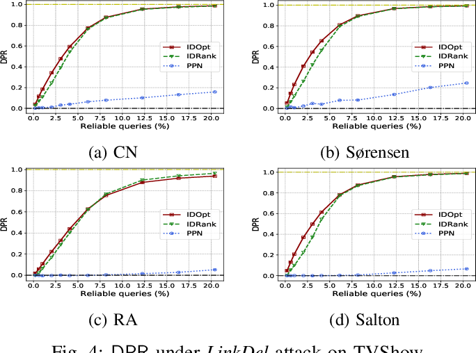 Figure 4 for Adversarial Robustness of Similarity-Based Link Prediction