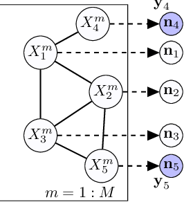 Figure 1 for Learning Hidden Markov Models from Aggregate Observations