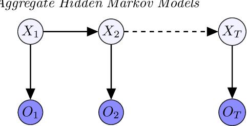 Figure 2 for Learning Hidden Markov Models from Aggregate Observations